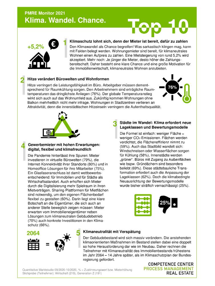 "Auszug aus der Top 10 der Markstudie ""PMRE Monitor 2021: Klima. Wandel. Chance."". Abbildung CC PMRE"
