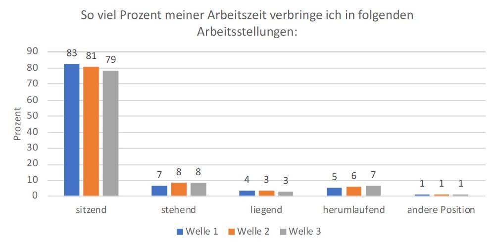 Prozentuale Verteilung der Arbeitszeit auf die Arbeitsstellung. Abbildung: TU Darmstadt
