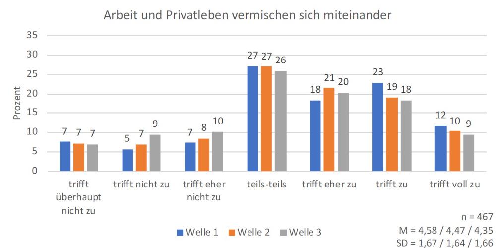 Vermischung des Arbeits- und Privatlebens im Homeoffice. Abbildung: TU Darmstadt