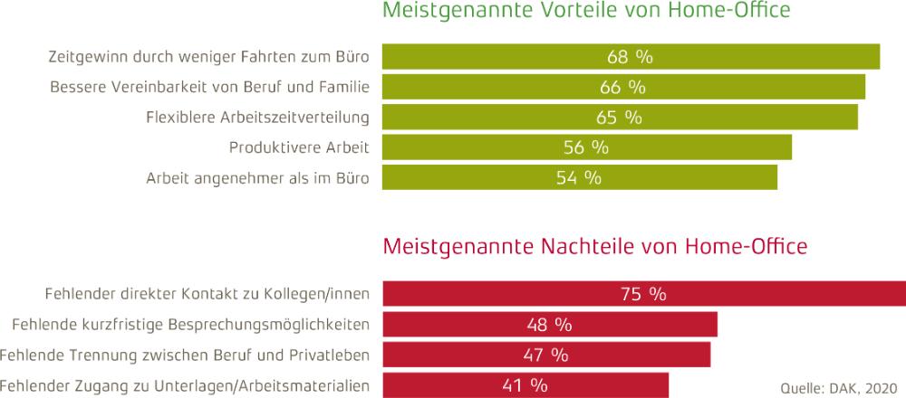 Die Vor- und Nachteile von Homeoffice laut DAK-Sonderanalyse. Abbildung: NEU – Gesellschaft für Innovation mbH