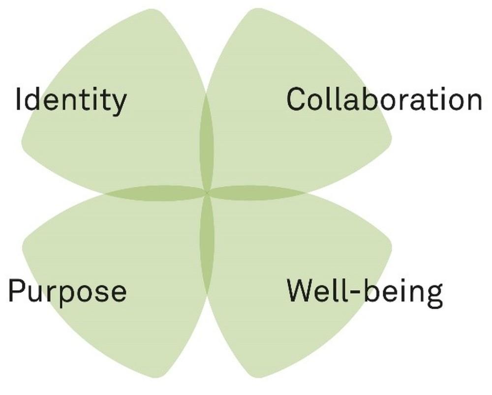 Human Centered Workplace: Vier Perspektiven für die Bewertung relevanter Entscheidungen zur Arbeitsweltgestaltung, um das Ganze im Blick zu behalten und ungewollte Kollateralschäden zu vermeiden. Abbildung: Wilkhahn