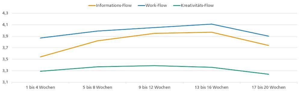 Vor allem bei der Kreativität zeigte sich im Homeoffice langfristig ein Rückgang. Abbildung: Fraunhofer IAO